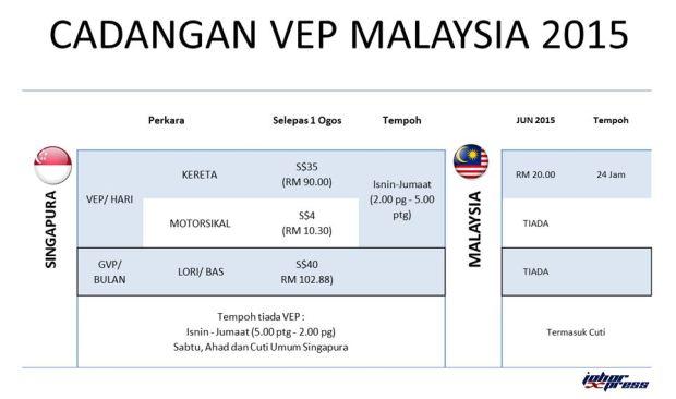 CADANGAN VEP MALAYSIA